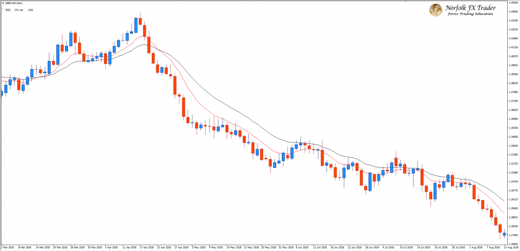 GBPUSD with a Forex trading strategy
