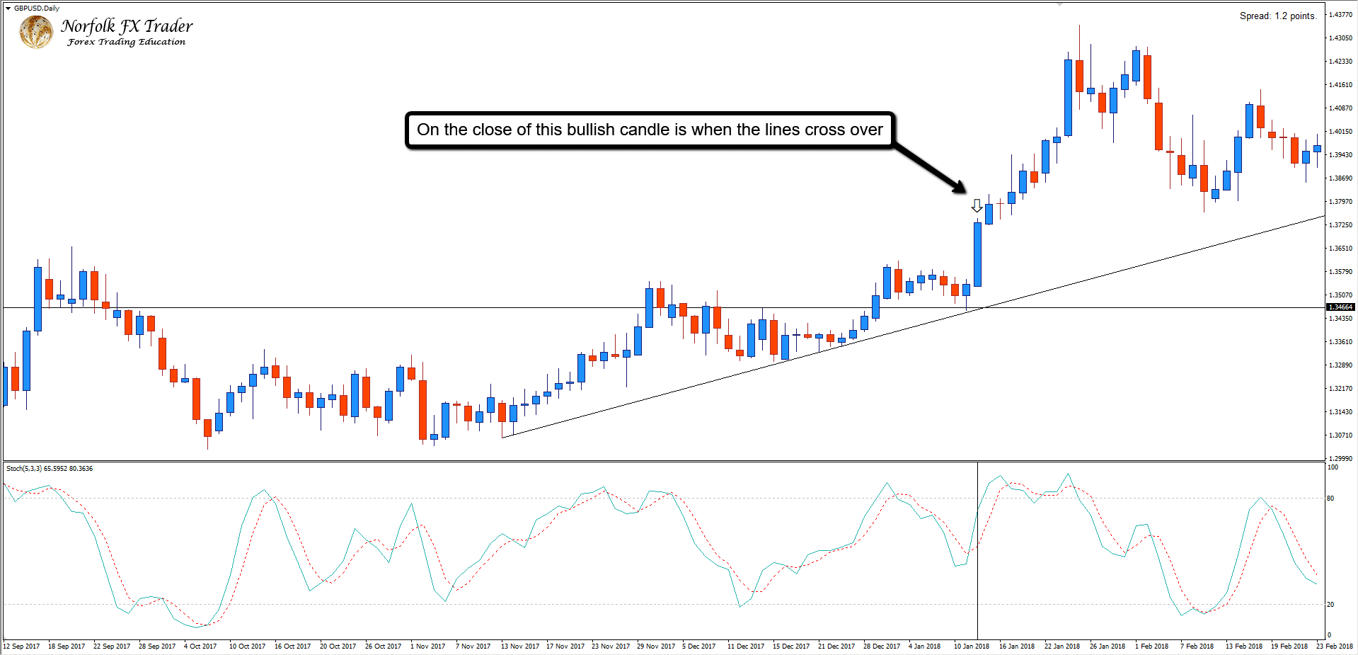 Using the Forex indicators of the stochastic