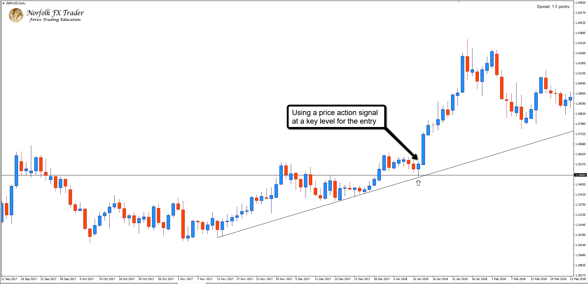GBPUSD_Daily_price_action_entry