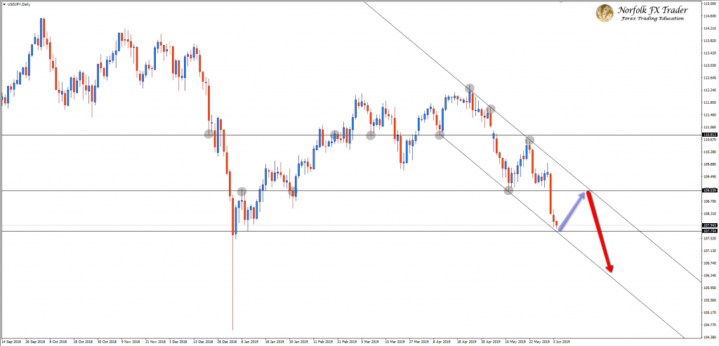Will The USDJPY Rally From Here?