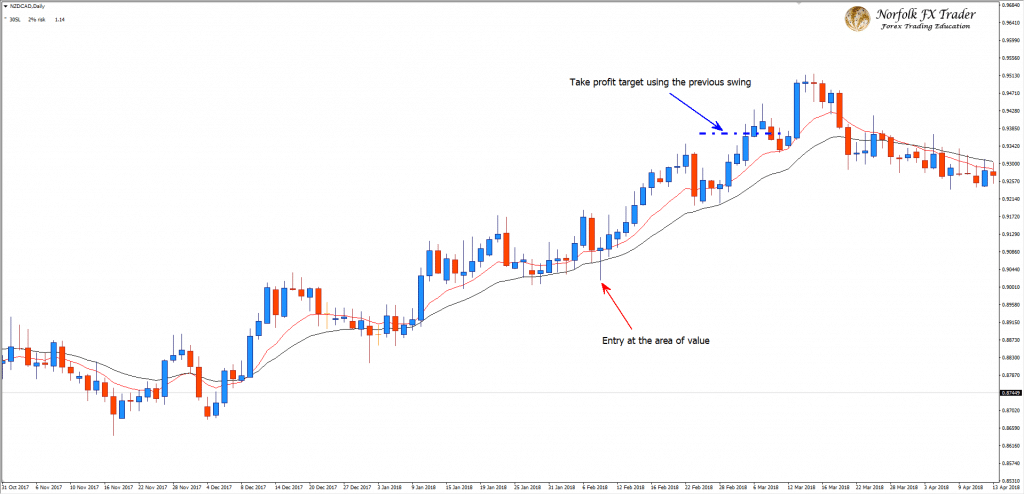 bullish Forex trading strategy entry at the area of value