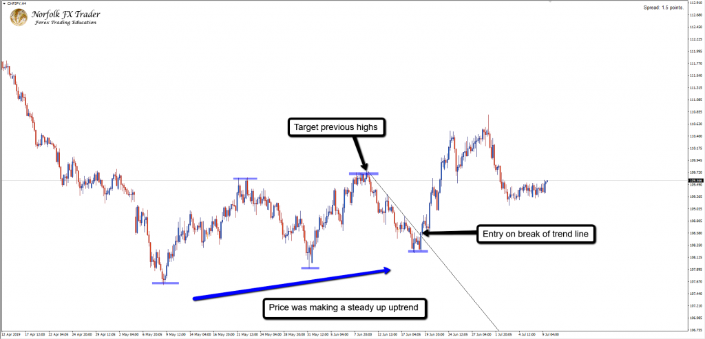 Trend line break entry chfjpy