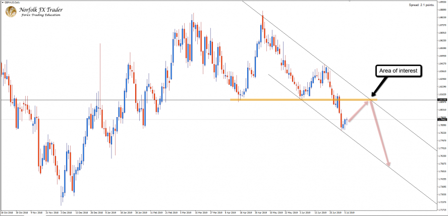 Possible Sell Zone For GBPAUD