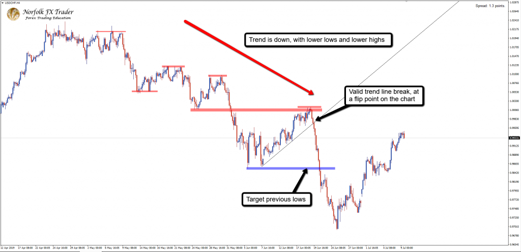 Forex trading help trend line trade