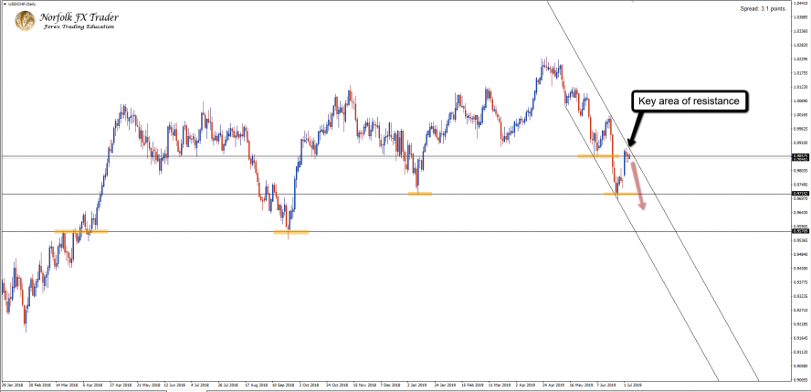 Decision Time For The Bears On USDCHF