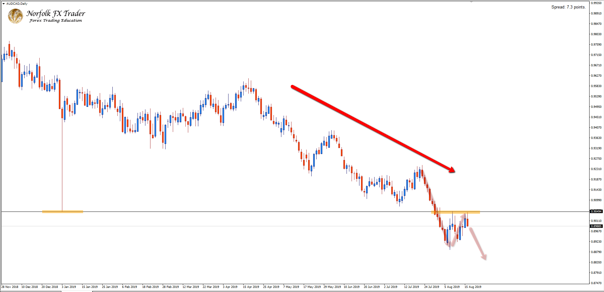 Is The AUDCAD About To Drop Again?