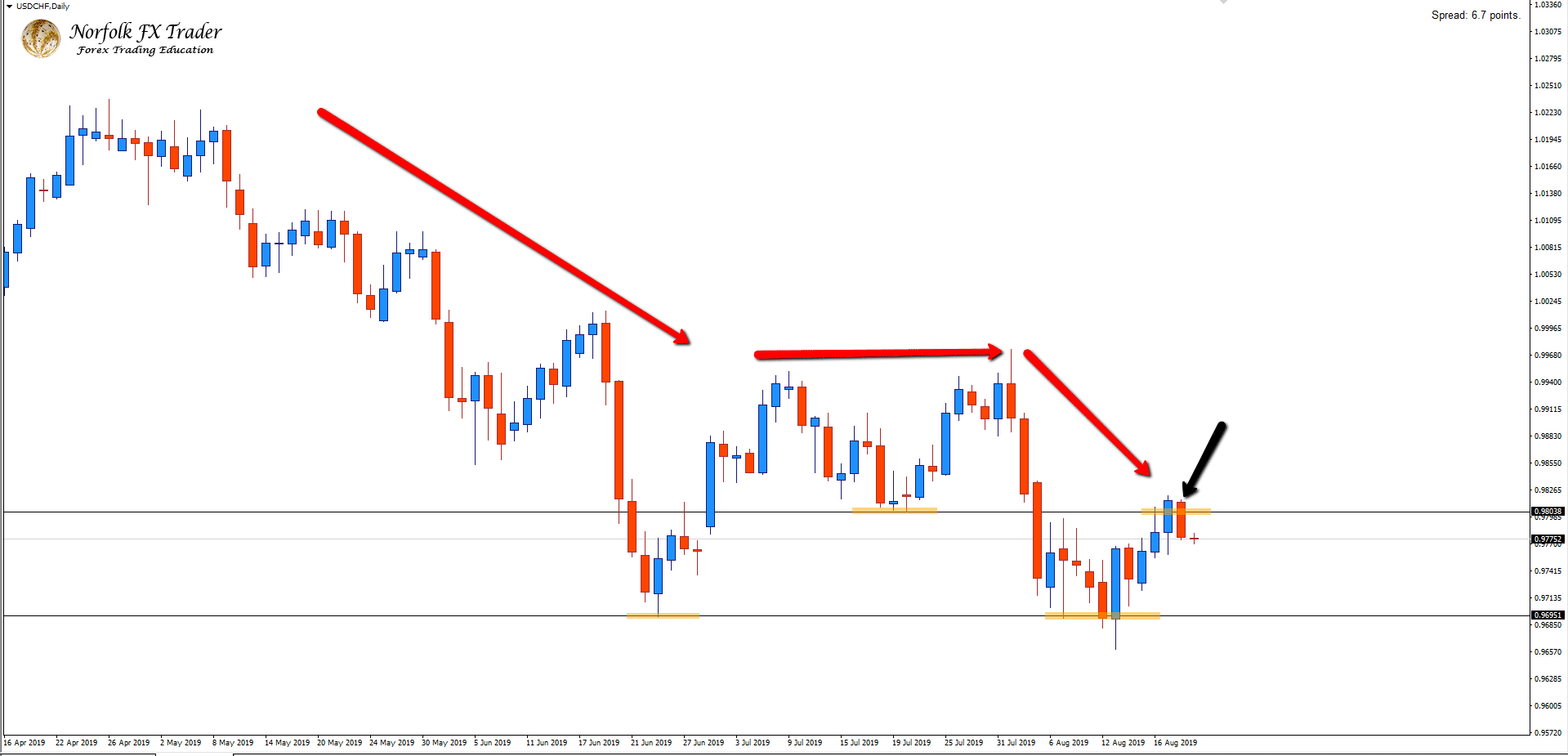 Bears Form A Inside Bearish Candle On The USDCHF
