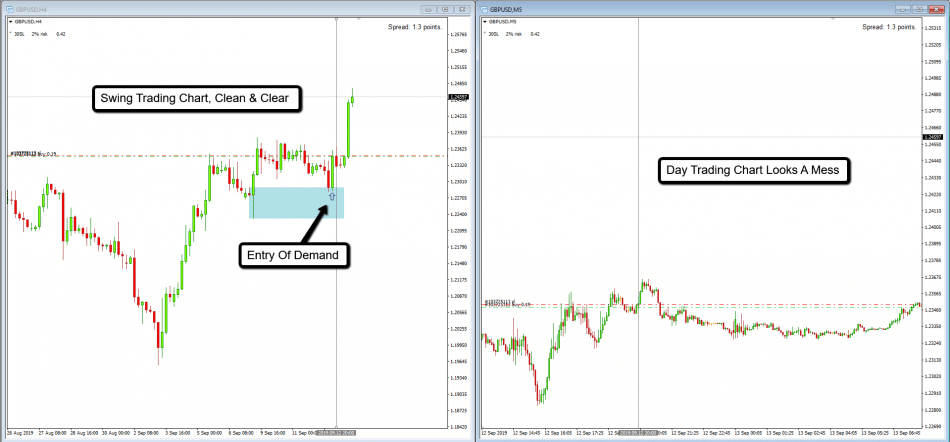Day trading compared to Swing trading