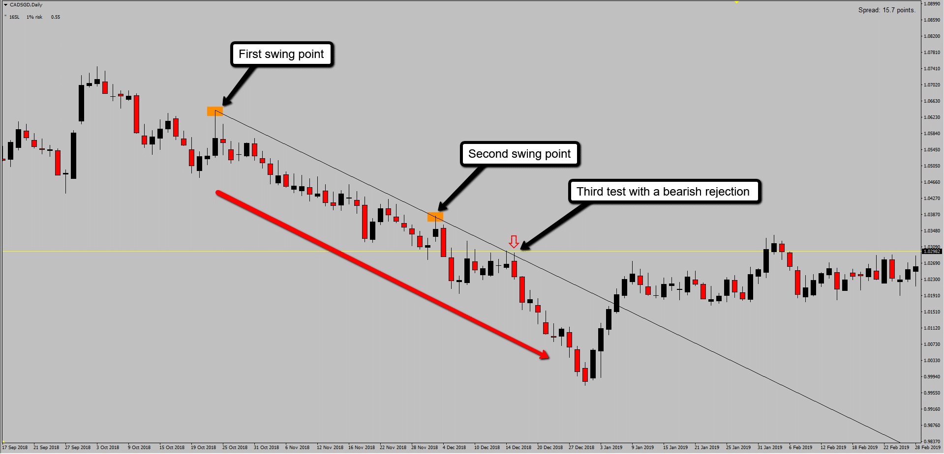 Bearish Trend Line With A Cadsg Sell Entry