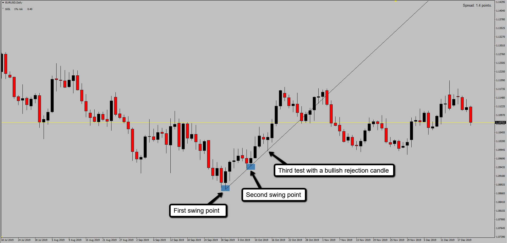 EURUSD Buy Trade Of A Bullish Trend Line With A Rejection Candle