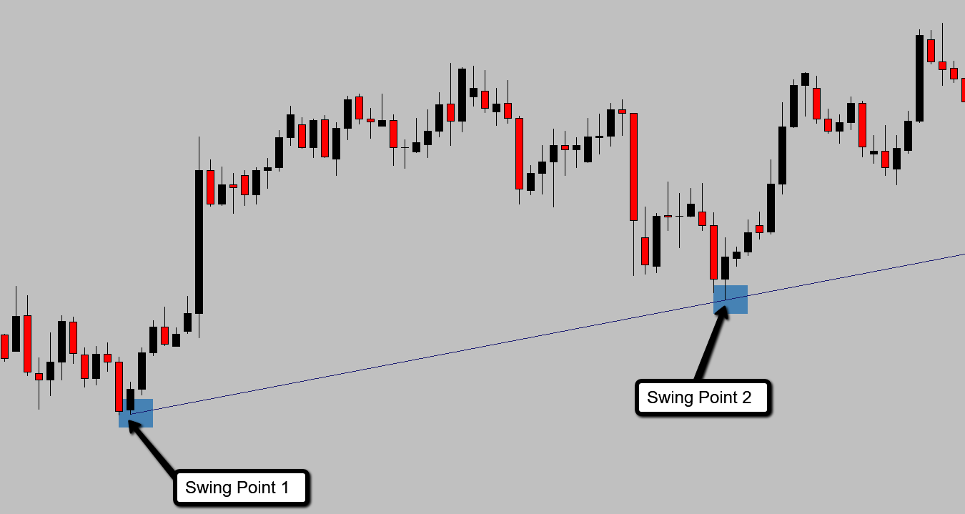 How mark out a trend line with two swing points