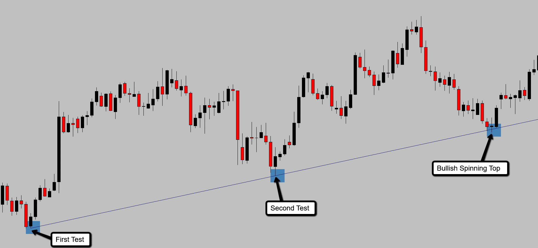 Third test of the trend line with the correct way to draw trend lines