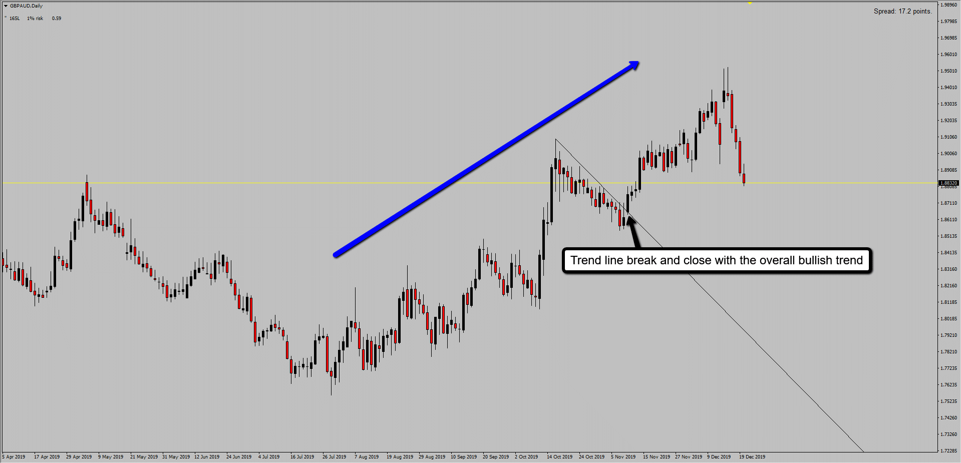 Trend line breakout with the trend