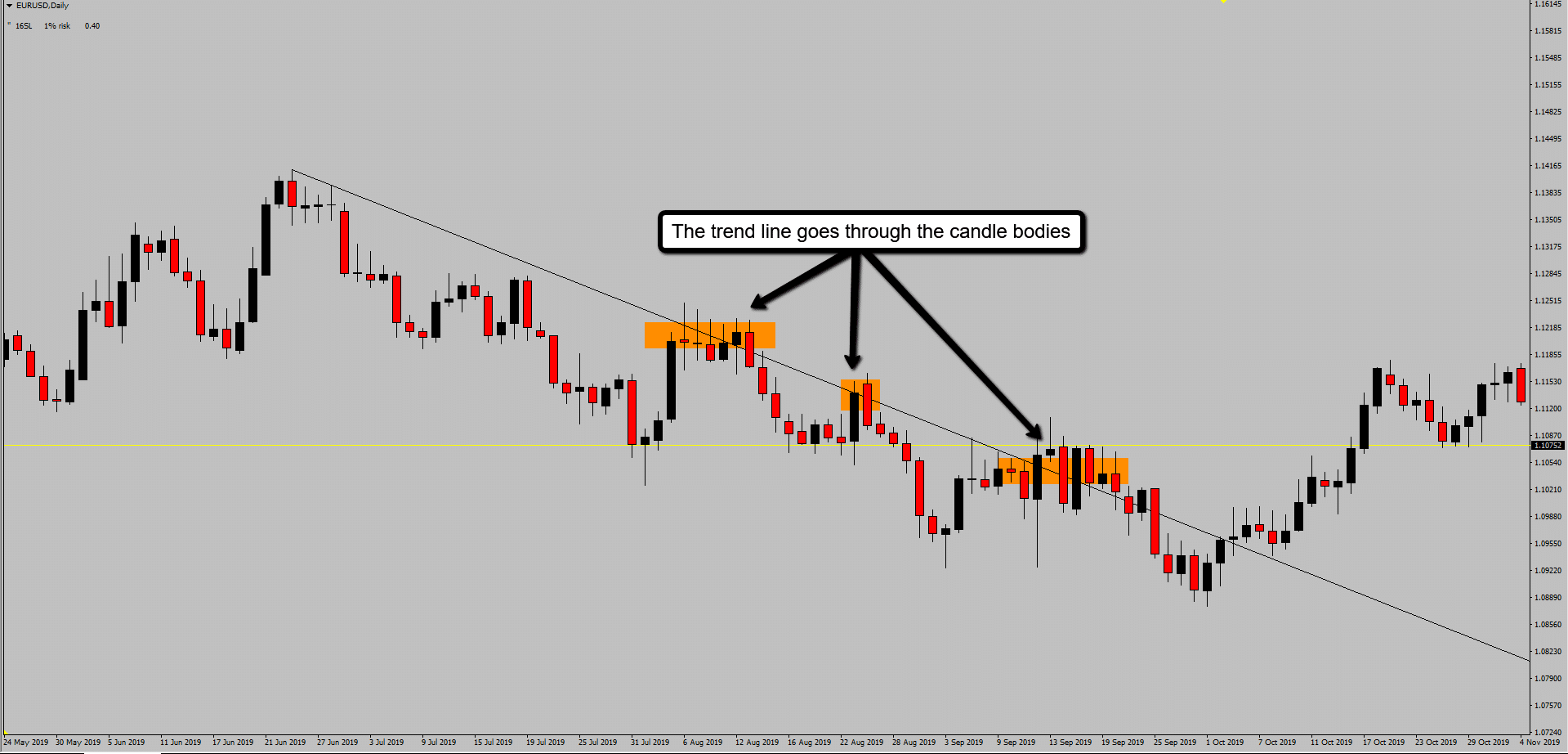 Incorrect way to draw trend lines