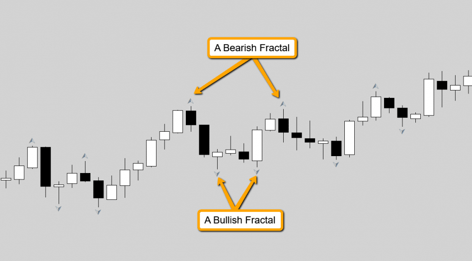 Using Fractals in Forex trading