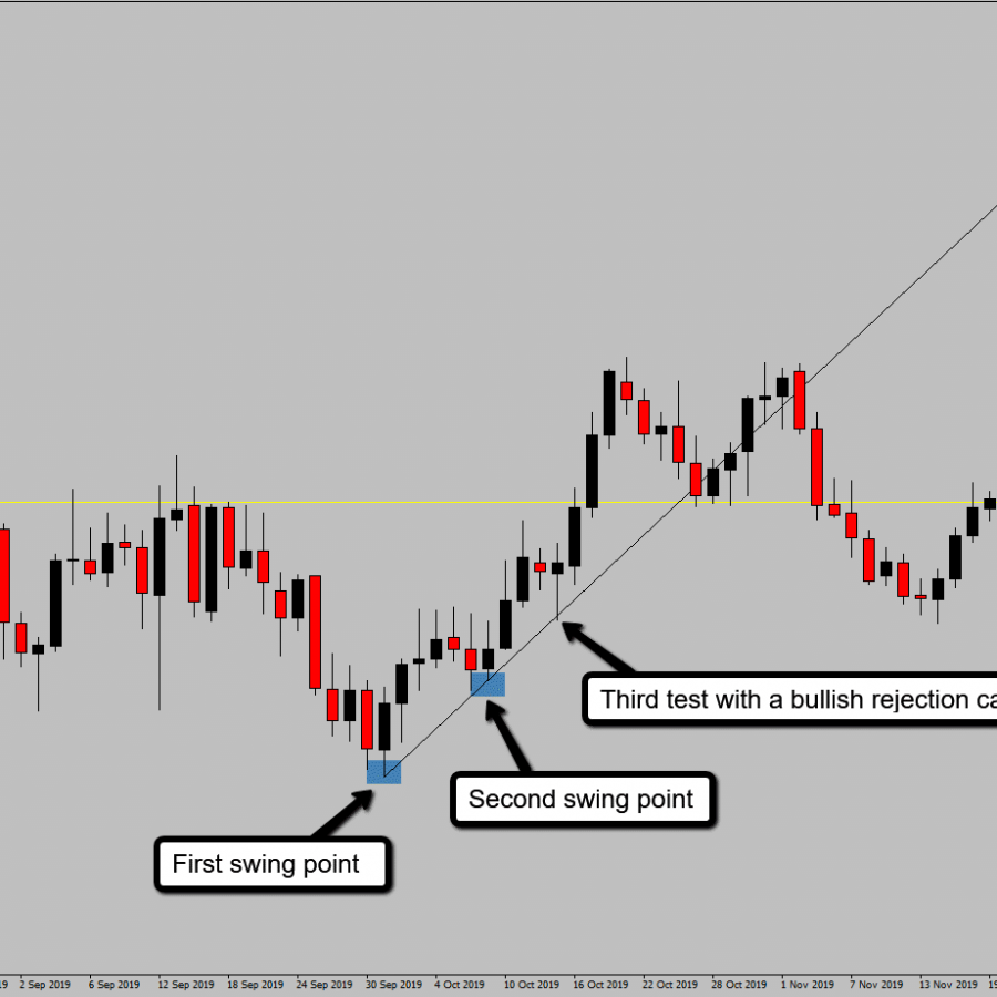 EURUSD_Buy_Trade_Of_Trend_Line_