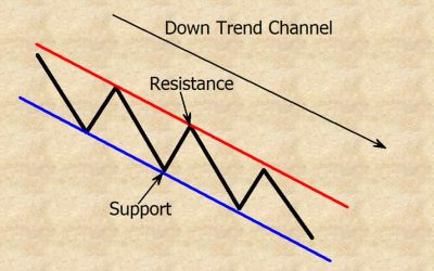 downtrend channel