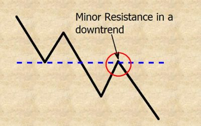 minor resistance in a downtrend