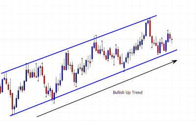 support and resistance trading with an up trend price chart